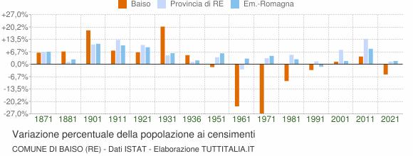 Grafico variazione percentuale della popolazione Comune di Baiso (RE)