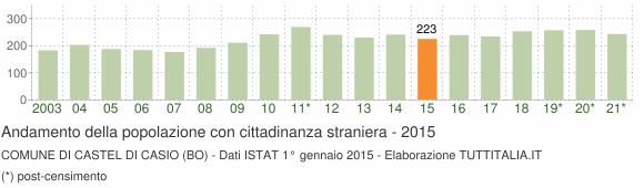 Grafico andamento popolazione stranieri Comune di Castel di Casio (BO)