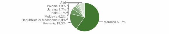 Grafico cittadinanza stranieri - Castel di Casio 2012