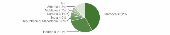 Grafico cittadinanza stranieri - Castel di Casio 2015