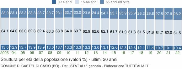 Grafico struttura della popolazione Comune di Castel di Casio (BO)