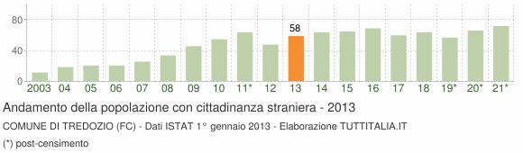Grafico andamento popolazione stranieri Comune di Tredozio (FC)