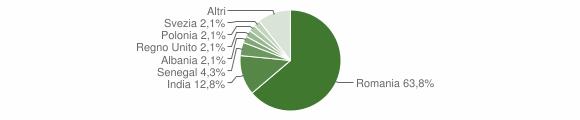 Grafico cittadinanza stranieri - Tredozio 2012