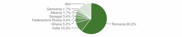 Grafico cittadinanza stranieri - Tredozio 2013