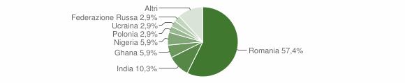 Grafico cittadinanza stranieri - Tredozio 2016