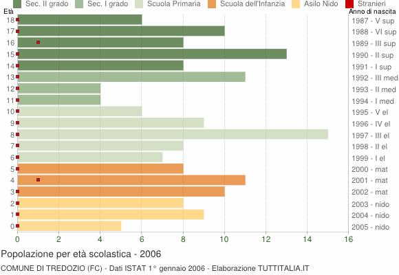 Grafico Popolazione in età scolastica - Tredozio 2006