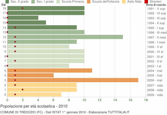 Grafico Popolazione in età scolastica - Tredozio 2010