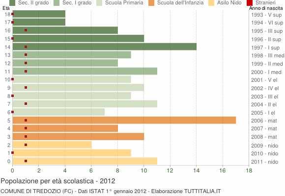 Grafico Popolazione in età scolastica - Tredozio 2012