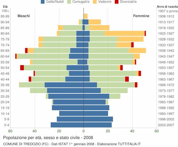 Grafico Popolazione per età, sesso e stato civile Comune di Tredozio (FC)