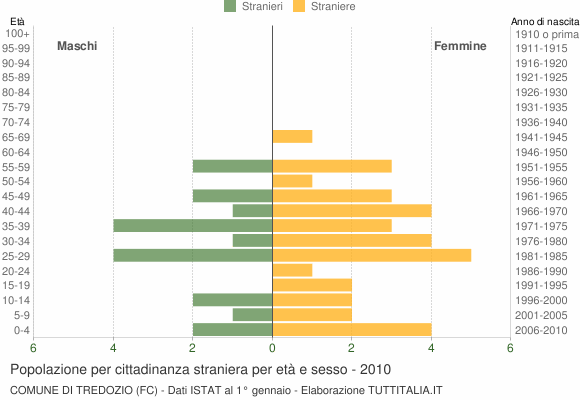Grafico cittadini stranieri - Tredozio 2010