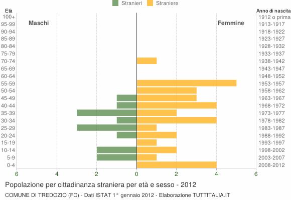 Grafico cittadini stranieri - Tredozio 2012