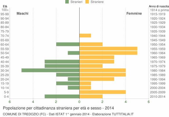 Grafico cittadini stranieri - Tredozio 2014