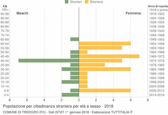 Grafico cittadini stranieri - Tredozio 2018