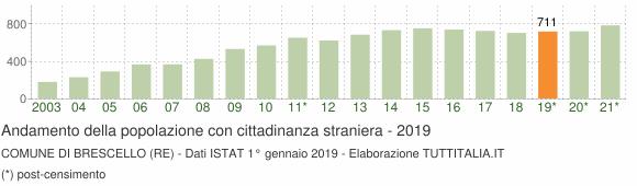 Grafico andamento popolazione stranieri Comune di Brescello (RE)