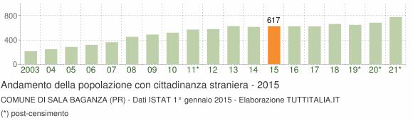 Grafico andamento popolazione stranieri Comune di Sala Baganza (PR)
