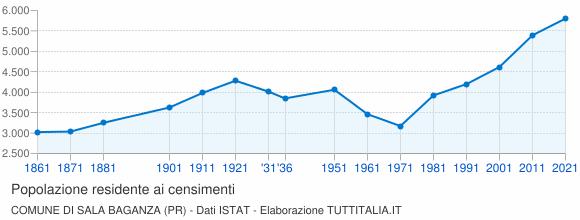 Grafico andamento storico popolazione Comune di Sala Baganza (PR)