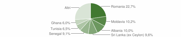 Grafico cittadinanza stranieri - Sala Baganza 2015