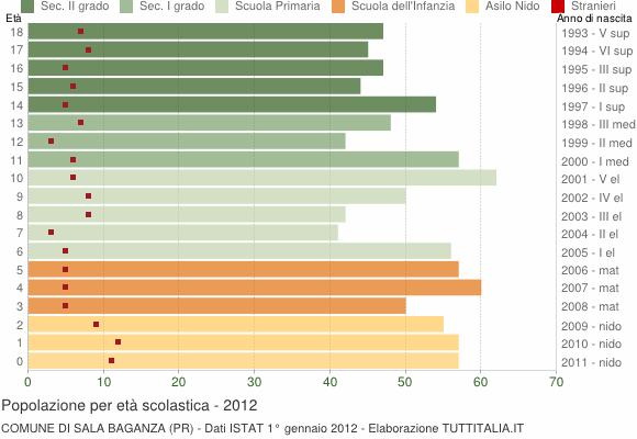 Grafico Popolazione in età scolastica - Sala Baganza 2012