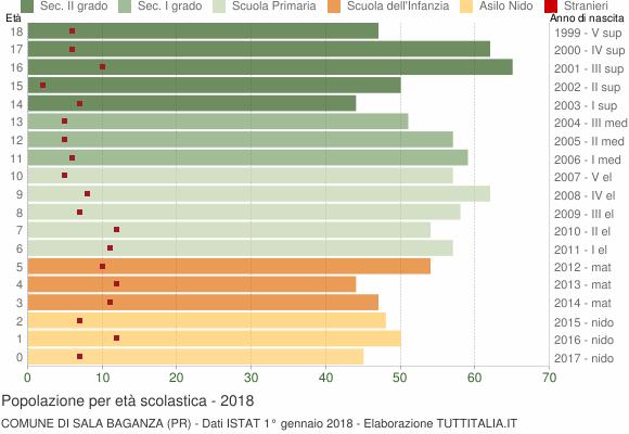 Grafico Popolazione in età scolastica - Sala Baganza 2018