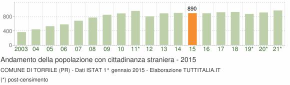 Grafico andamento popolazione stranieri Comune di Torrile (PR)