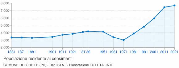 Grafico andamento storico popolazione Comune di Torrile (PR)