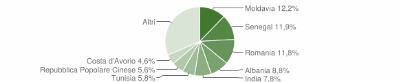 Grafico cittadinanza stranieri - Torrile 2015