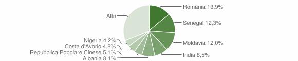 Grafico cittadinanza stranieri - Torrile 2018