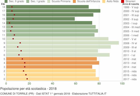 Grafico Popolazione in età scolastica - Torrile 2018