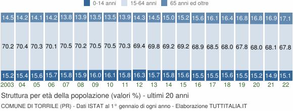 Grafico struttura della popolazione Comune di Torrile (PR)