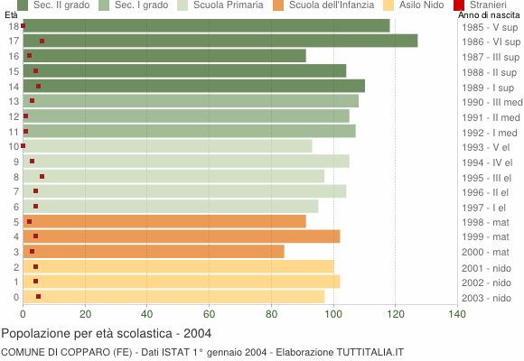 Grafico Popolazione in età scolastica - Copparo 2004