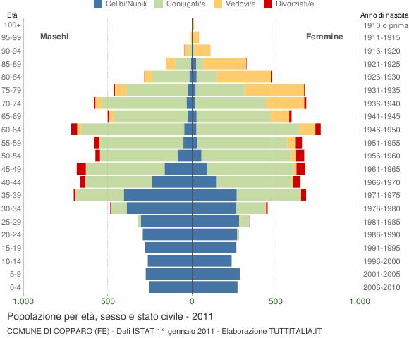 Grafico Popolazione per età, sesso e stato civile Comune di Copparo (FE)