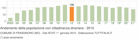 Grafico andamento popolazione stranieri Comune di Frassinoro (MO)