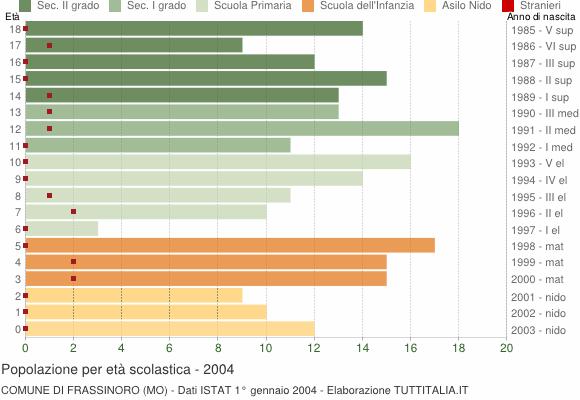 Grafico Popolazione in età scolastica - Frassinoro 2004