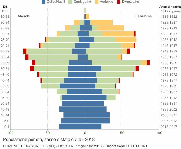 Grafico Popolazione per età, sesso e stato civile Comune di Frassinoro (MO)