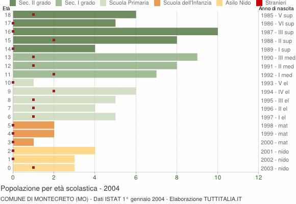 Grafico Popolazione in età scolastica - Montecreto 2004