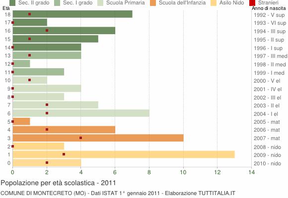 Grafico Popolazione in età scolastica - Montecreto 2011