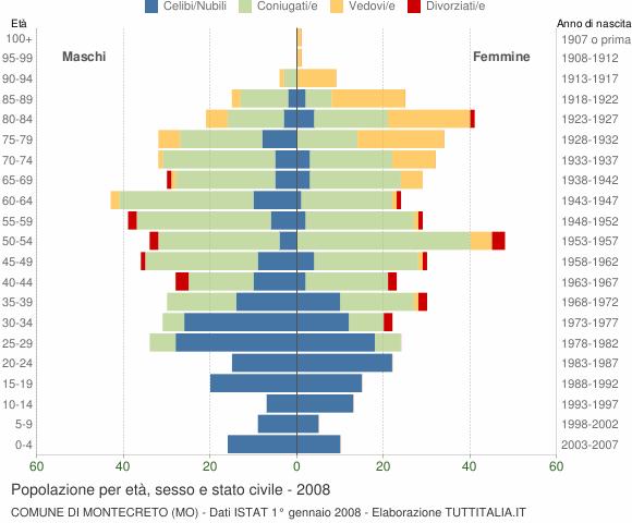 Grafico Popolazione per età, sesso e stato civile Comune di Montecreto (MO)