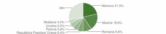 Grafico cittadinanza stranieri - Scandiano 2018