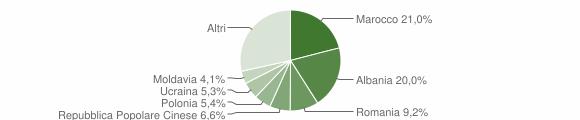 Grafico cittadinanza stranieri - Scandiano 2019