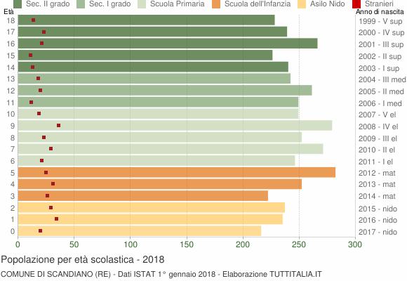 Grafico Popolazione in età scolastica - Scandiano 2018