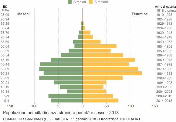 Grafico cittadini stranieri - Scandiano 2018