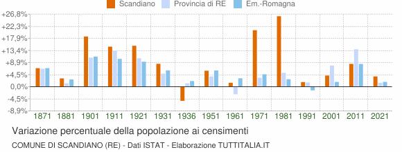 Grafico variazione percentuale della popolazione Comune di Scandiano (RE)