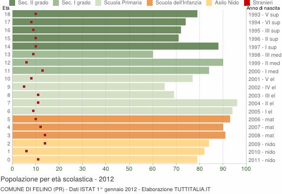 Grafico Popolazione in età scolastica - Felino 2012