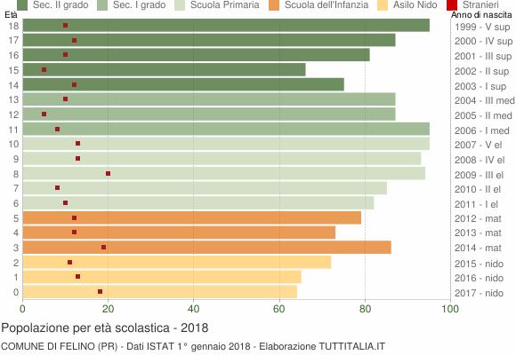 Grafico Popolazione in età scolastica - Felino 2018