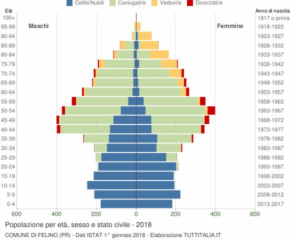 Grafico Popolazione per età, sesso e stato civile Comune di Felino (PR)