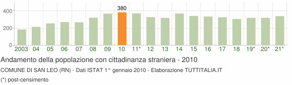 Grafico andamento popolazione stranieri Comune di San Leo (RN)