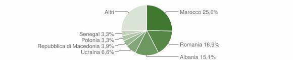 Grafico cittadinanza stranieri - San Leo 2016