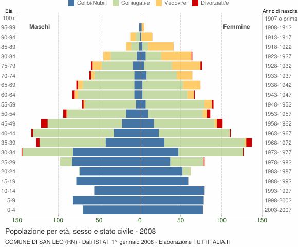Grafico Popolazione per età, sesso e stato civile Comune di San Leo (RN)