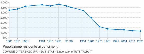 Grafico andamento storico popolazione Comune di Terenzo (PR)