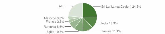 Grafico cittadinanza stranieri - Terenzo 2019